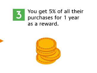 You get 5% of all their purchases for 1 year as a reward